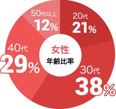 女性の参加年代比率データ:女性は30代が38%、40代が29%