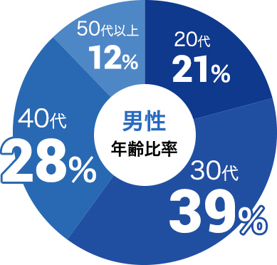 男性の参加年代比率データ:男性は30代が39%、40代が28%