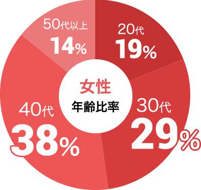 女性の参加年代比率データ:女性は30代が29%、40代が38%