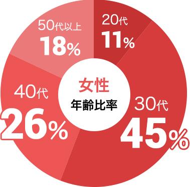 女性の参加年代比率データ:女性は30代が45%、40代が26%