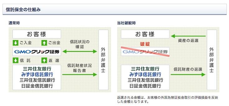 GMOクリック証券 信託保全