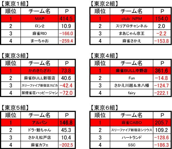 第9期夕刊フジ杯 順位表(3/23更新)