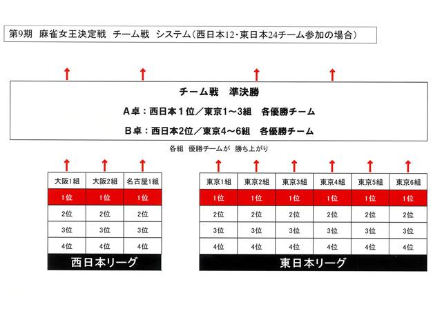 第9期 夕刊フジ杯 システム・ルール