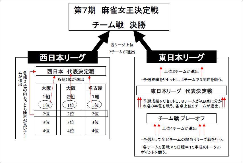 第7期 夕刊フジ杯 システム・ルール