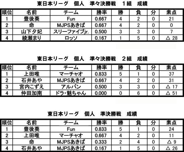 第6期 東日本リーグ 個人戦準決勝成績
