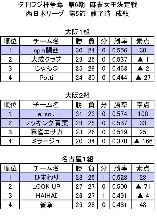 第6期 西日本リーグ 総合成績(第6節終了時)