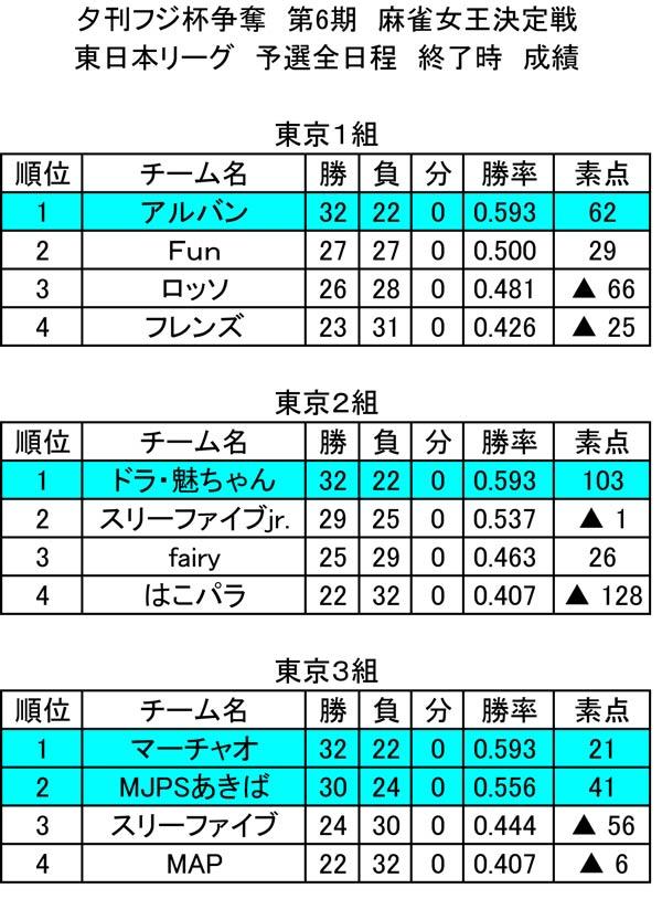第6期 東日本リーグ 総合成績(第6節終了時)