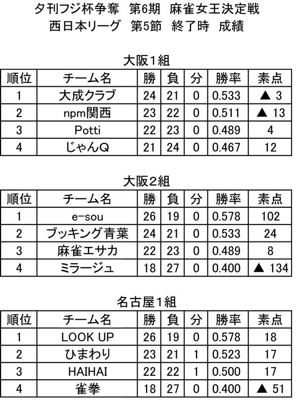 第6期 西日本リーグ 総合成績(第5節終了時)