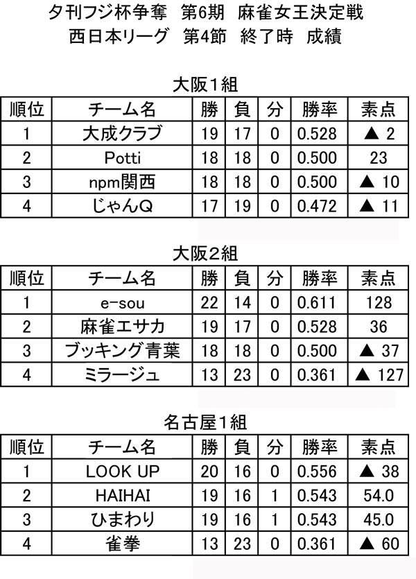 第6期 西日本リーグ 総合成績(第4節終了時)