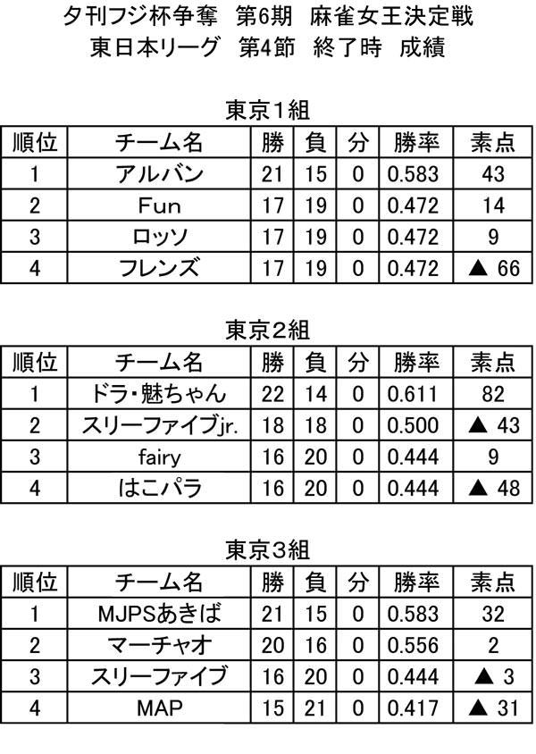 第6期 東日本リーグ 総合成績(第4節終了時)