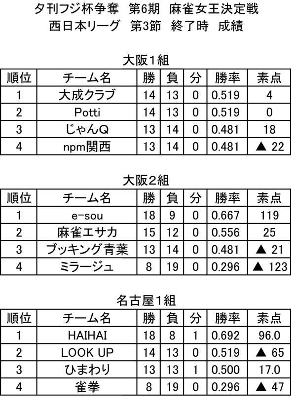 第6期 西日本リーグ 総合成績(第3節終了時)