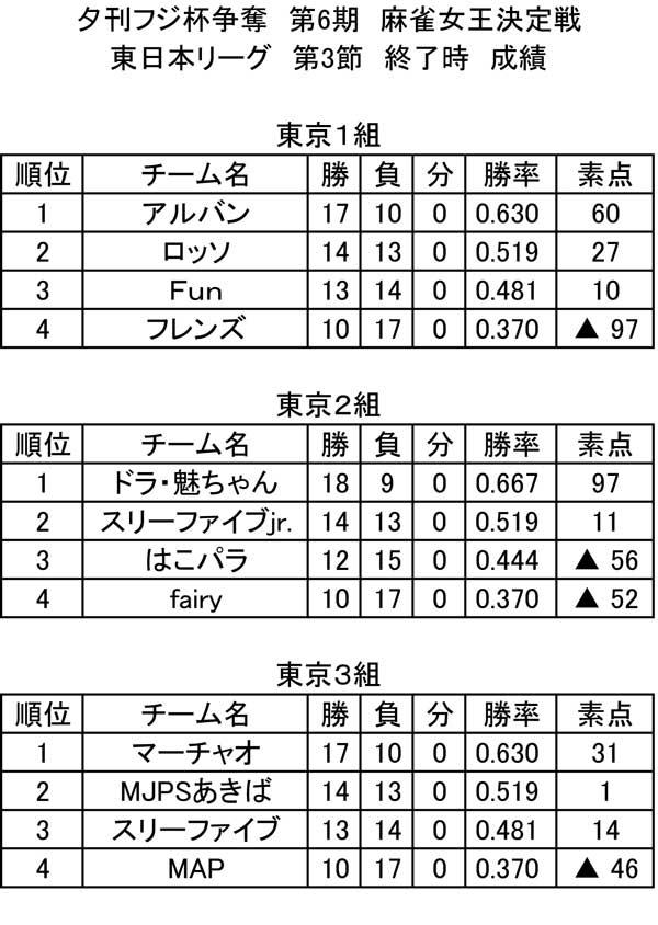 第6期 東日本リーグ 総合成績(第3節終了時)
