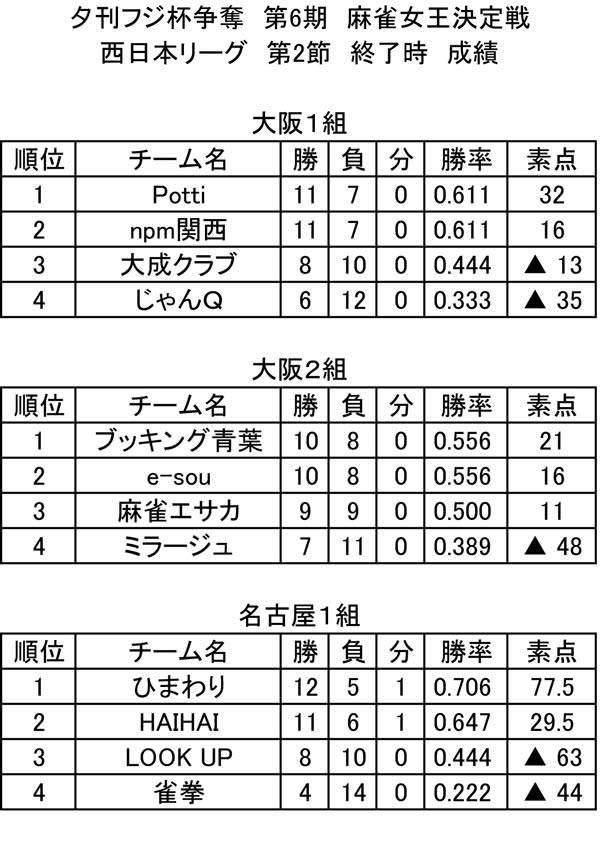 第6期 西日本リーグ 総合成績(第2節終了時)