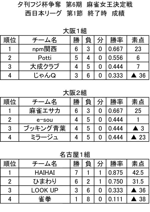 第6期 西日本リーグ 総合成績(第1節終了時)
