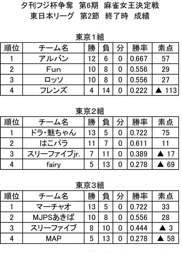 第6期 東日本リーグ 総合成績(第2節終了時)