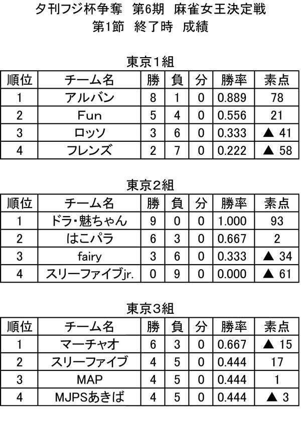 第6期 東日本リーグ 総合成績(第1節終了時)