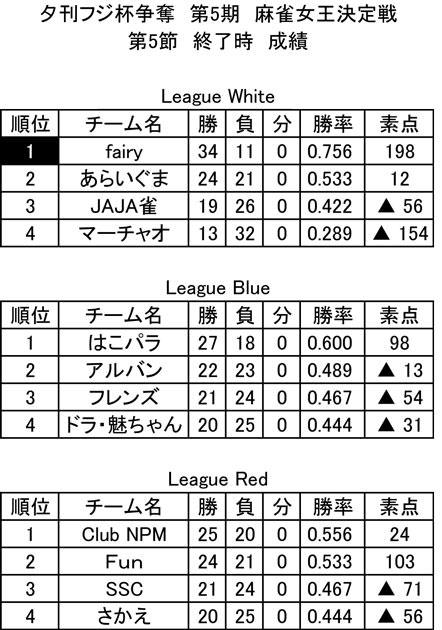 夕刊フジ杯レポート 第4節