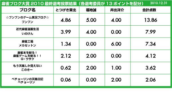 麻雀ブログ大賞グランプリはブンブンさん!!