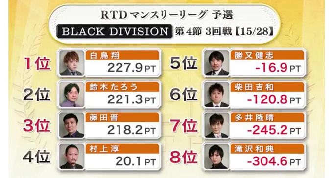 初トップの滝沢!癒しの多井!?BLACK DIVISION 第4節 4回戦A卓レポート