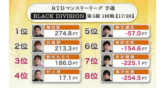 大逆転予選通過へ、多井意地の2連勝!BLACK DIVISION 第5節 2回戦A卓レポート