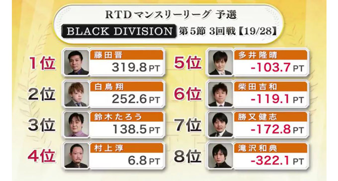 当落線上の戦い、村上vs多井!BLACK DIVISION 第5節 4回戦A卓レポート