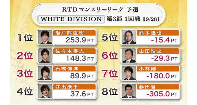 腹白い石橋!WHITE DIVISION 第3節 2回戦A卓レポート