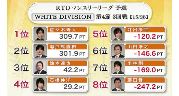 藤田の自在な攻撃炸裂!WHITE DIVISION 第4節 4回戦A卓レポート