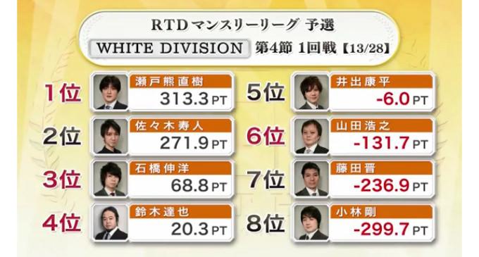 達也のテンパイ力!WHITE DIVISION 第4節 2回戦A卓レポート