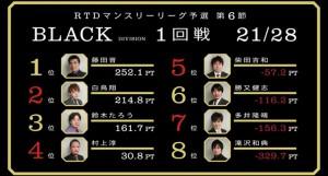 土用の丑の日間近!ウナギ藤田!BLACK DIVISION 第6節 3回戦A卓レポート