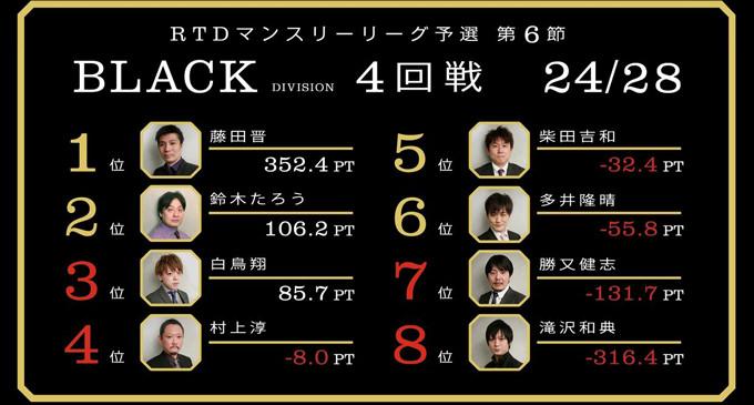 冷蔵庫に誓って勝つ!BLACK DIVISION 第7節 1回戦A卓レポート