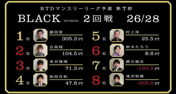 万能選手・多井の個人メドレー!BLACK DIVISION 第7節 3回戦A卓レポート