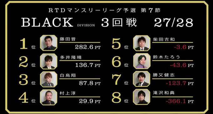 4分の2の最終戦!BLACK DIVISION 第7節4回戦A卓レポート
