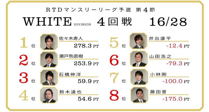 藤田が繰り出す、リーチ判断の妙技!WHITE DIVISION 第5節 1回戦A卓レポート