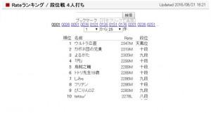 小林剛が3トップで首位浮上/天鳳名人戦第2節