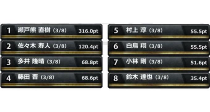 リーチ超人村上の「必殺リーチラッシュ」!準決勝 第2節 3回戦レポート