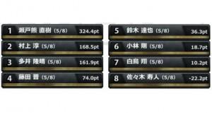 藤田得意の大トップ!小林は厳しい位置に!準決勝 第3節 4回戦レポート