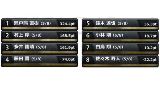 瀬戸熊商店の看板商品「ダマテンプッシュ」!準決勝 第3節 3回戦レポート
