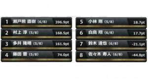 【10/29(土)16:00 AbemaTV】藤田晋invitational RTDマンスリーリーグ準決勝 最終日