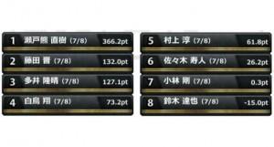 多井隆晴が4連勝で優勝へ大きく前進/RTDマンスリーリーグ