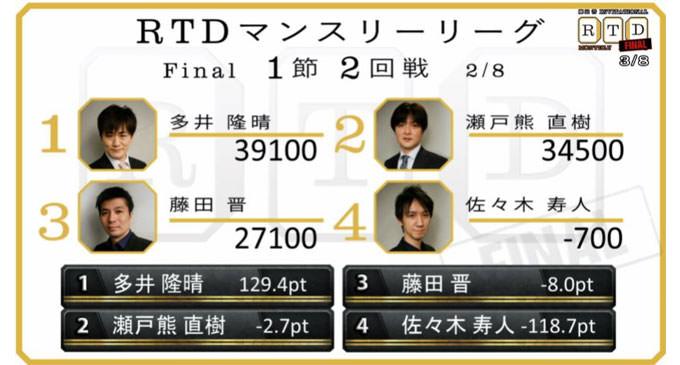 調子に乗らない男、多井隆晴の日常!決勝 第1節 3回戦レポート