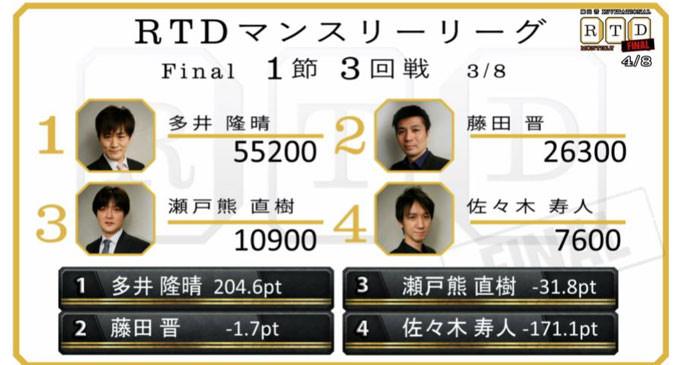 Mission「多井の4連勝を阻止せよ」!決勝 第1節 4回戦レポート