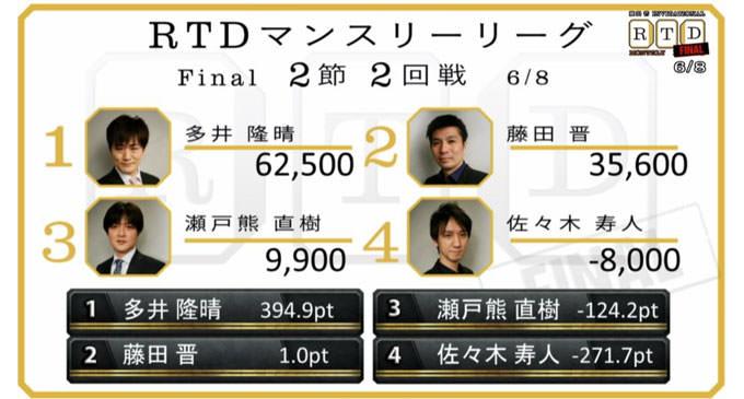 2位の憂鬱と輝き!藤田vs瀬戸熊の準優勝争い!決勝 最終節 3回戦レポート