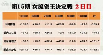 大崎が首位キープ 佐月は連覇へ正念場 /第15期女流雀王決定戦2日目