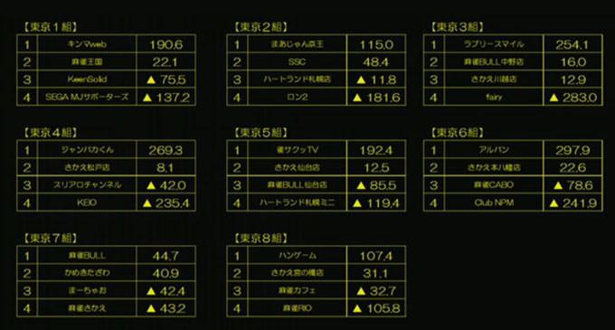 第11期夕刊フジ杯 東日本リーグ 第4節 結果