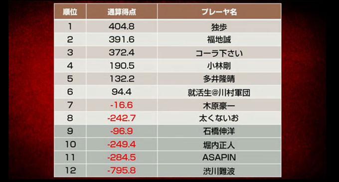 木原豪一・太くないおが敗退/天鳳名人戦第8節