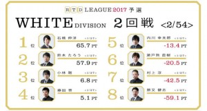 【3/9(木)21:00】RTDリーグ 2017 WHITE DIVISION 11回戦/12回戦