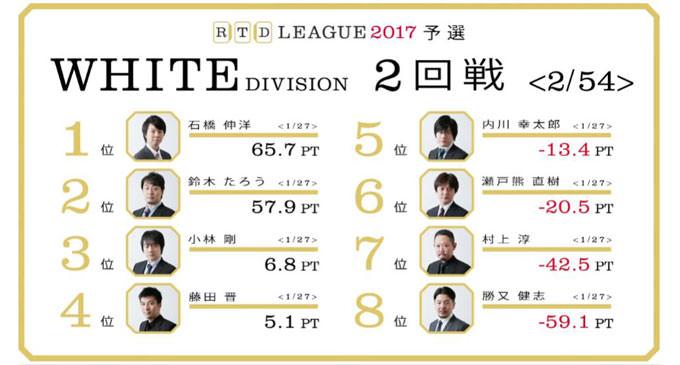 控えめ藤田の3分間クッキング!RTDリーグ2017 WHITE DIVISION 第1節 3、4回戦レポート