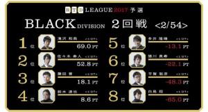 たきざわエボリューション!RTDリーグ2017 BLACK DIVISION 第1節 5、6回戦レポート