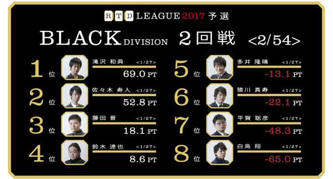 王者多井、不服のトップ!RTDリーグ2017 BLACK DIVISION 第1節 3、4回戦レポート