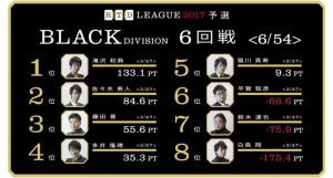 【2/23(木)21:00】RTDリーグ 2017 BLACK DIVISION 9回戦/10回戦